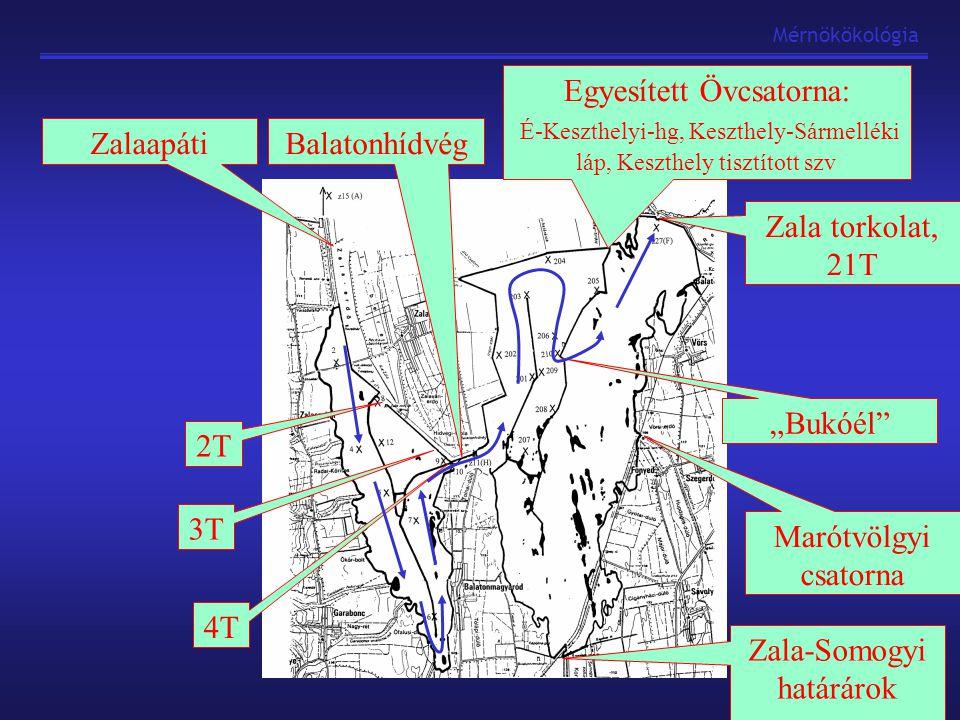 Zala-Somogyi határárok