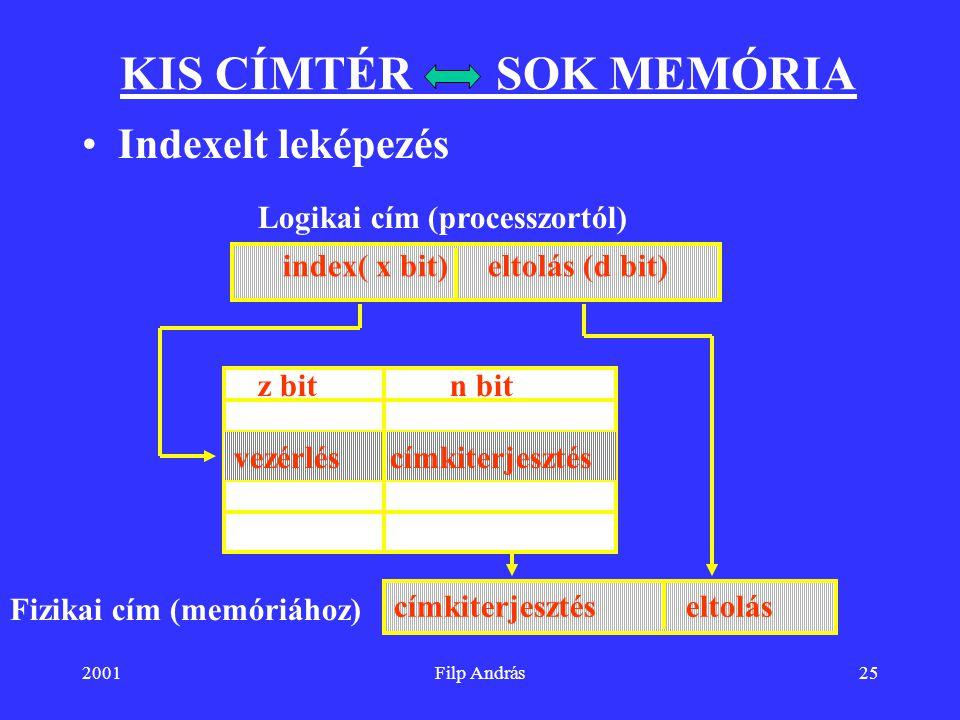 index( x bit) eltolás (d bit)