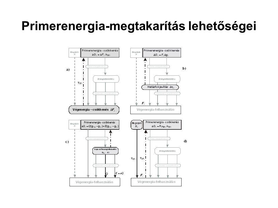 Primerenergia-megtakarítás lehetőségei