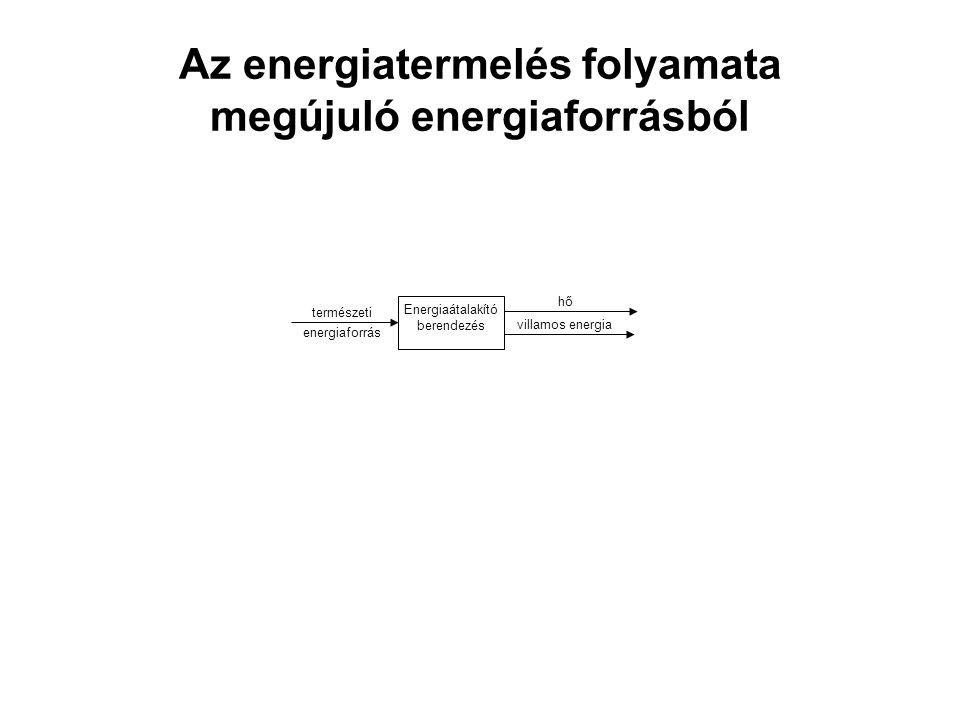 Az energiatermelés folyamata megújuló energiaforrásból