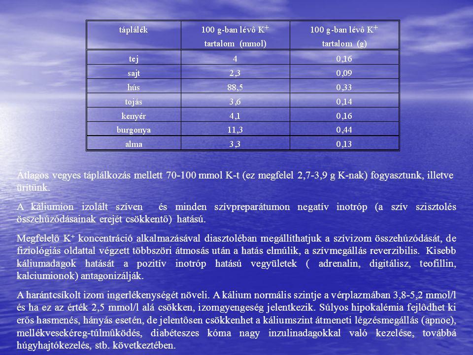 Átlagos vegyes táplálkozás mellett 70-100 mmol K-t (ez megfelel 2,7-3,9 g K-nak) fogyasztunk, illetve ürítünk.