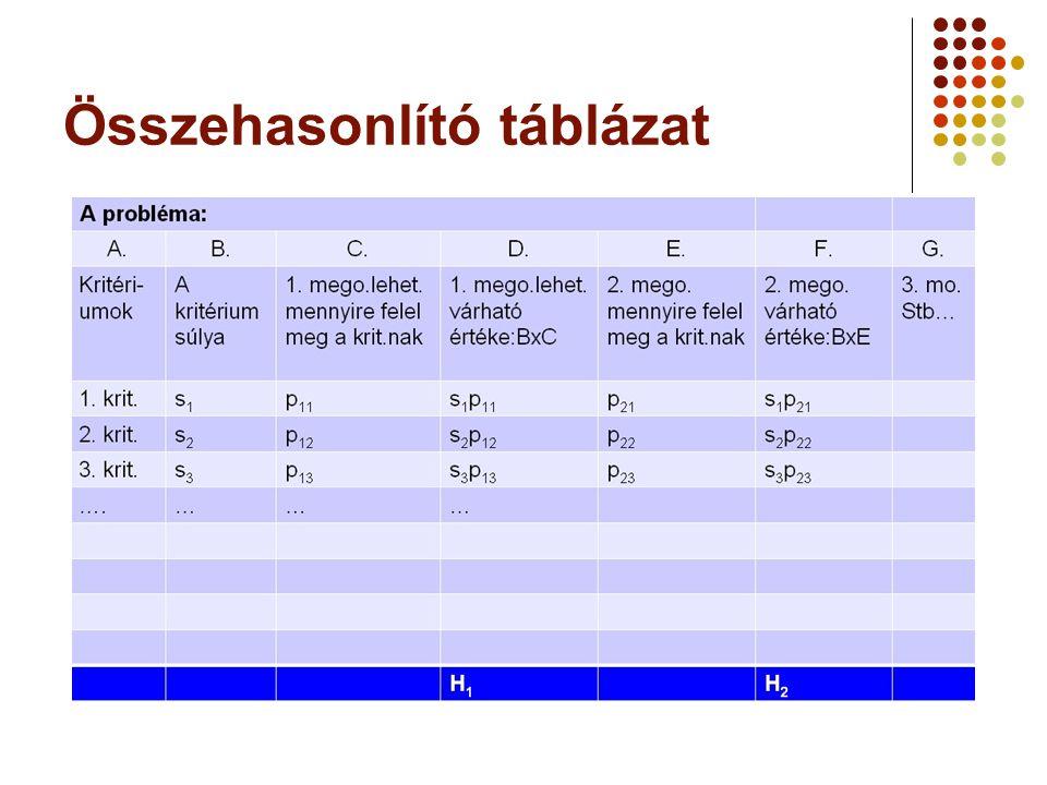 Összehasonlító táblázat