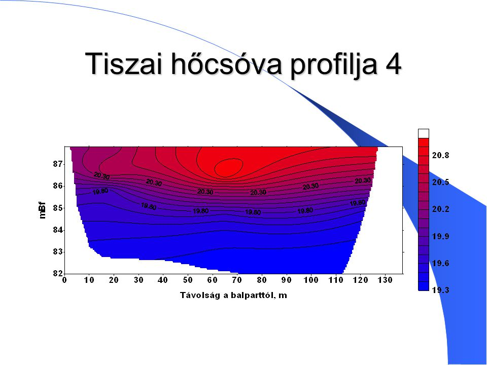 Tiszai hőcsóva profilja 4