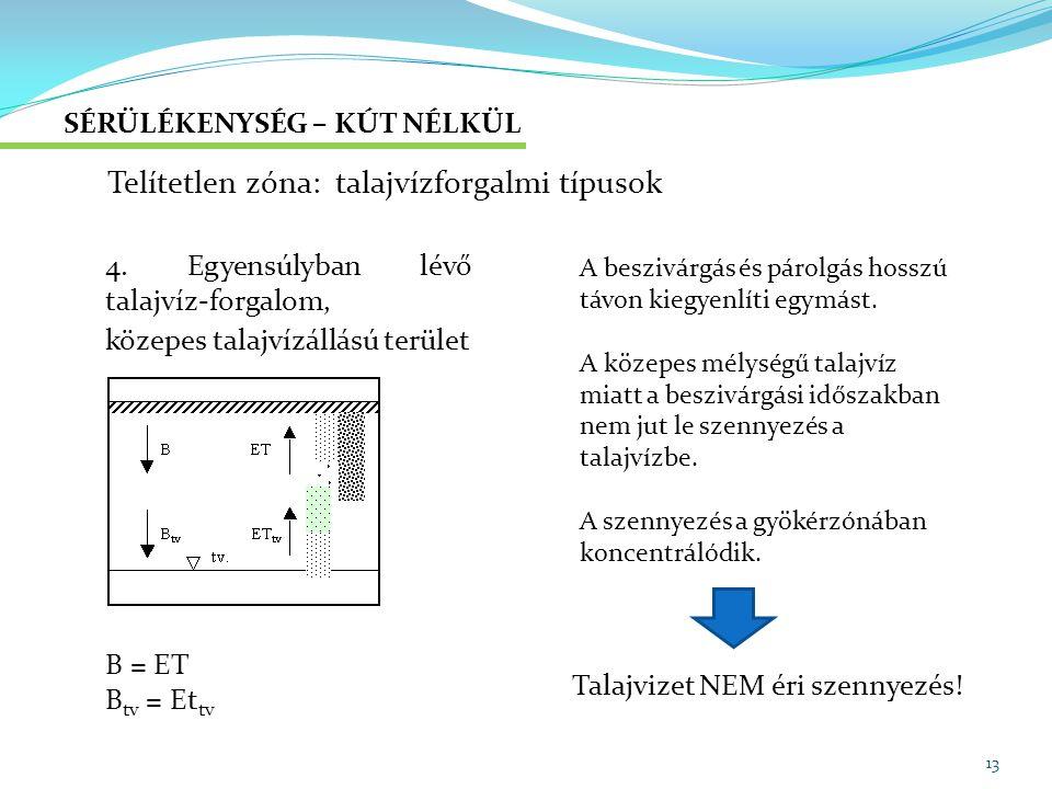 Telítetlen zóna: talajvízforgalmi típusok