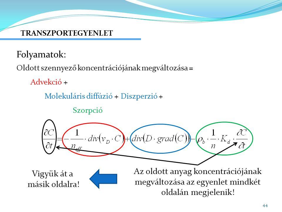 Folyamatok: Az oldott anyag koncentrációjának Vigyük át a