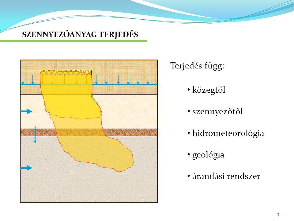 Terjedés függ: közegtől szennyezőtől hidrometeorológia geológia