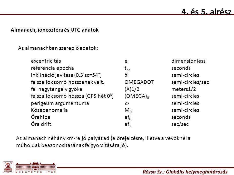 4. és 5. alrész Almanach, ionoszféra és UTC adatok