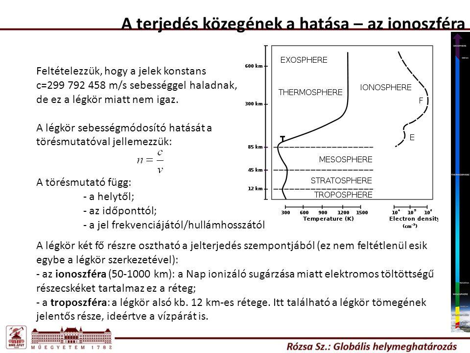 A terjedés közegének a hatása – az ionoszféra