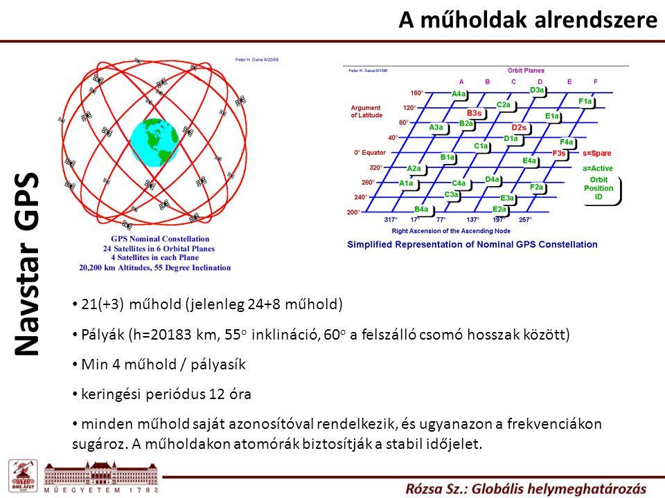 Navstar GPS A műholdak alrendszere