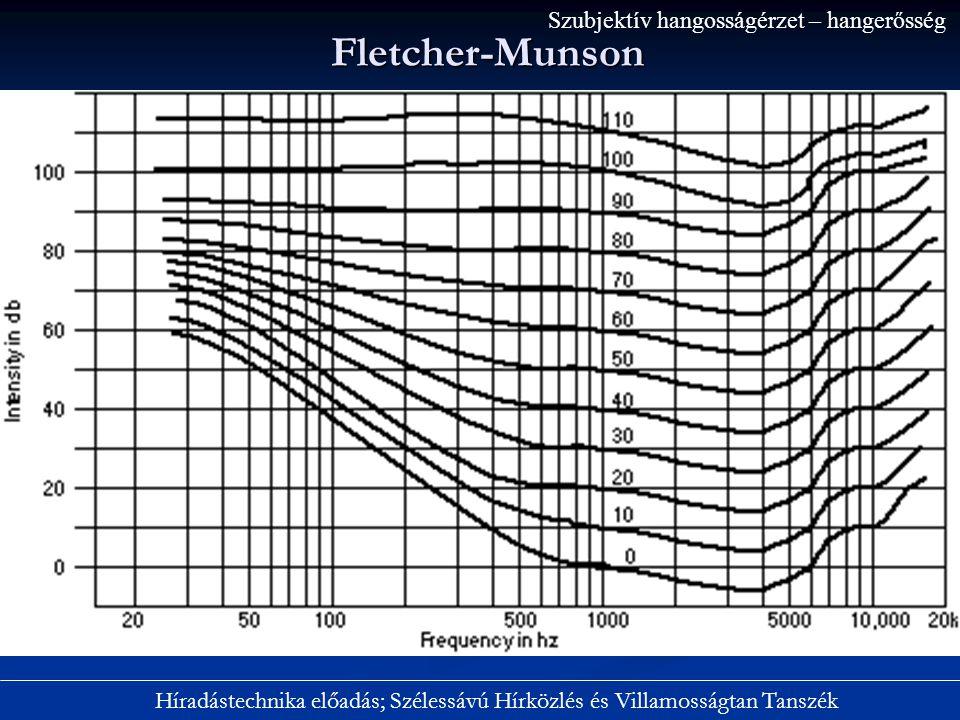 Fletcher-Munson Szubjektív hangosságérzet – hangerősség