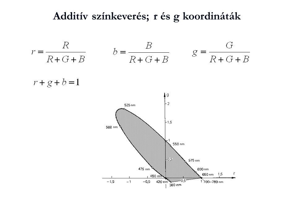 Additív színkeverés; r és g koordináták