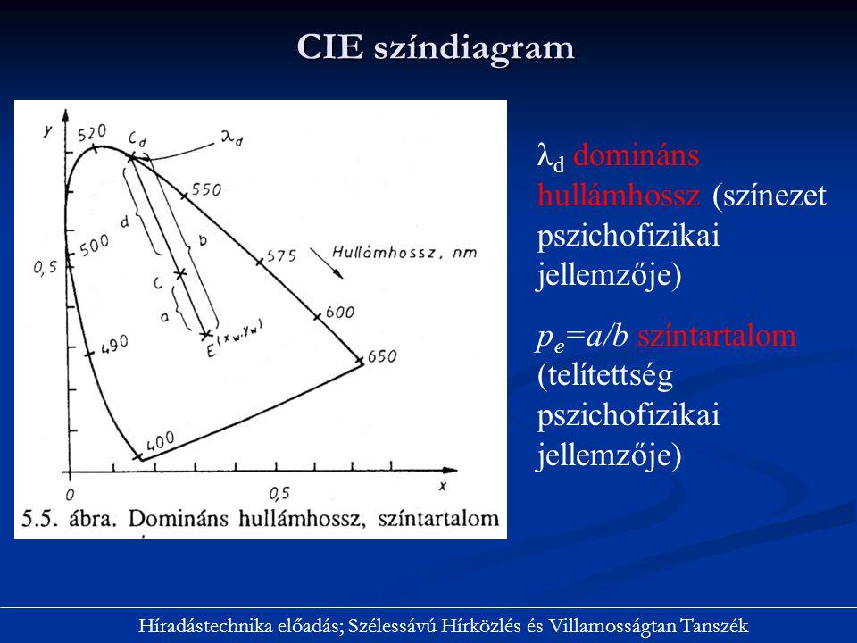 CIE színdiagram λd domináns hullámhossz (színezet pszichofizikai jellemzője) pe=a/b színtartalom (telítettség pszichofizikai jellemzője)