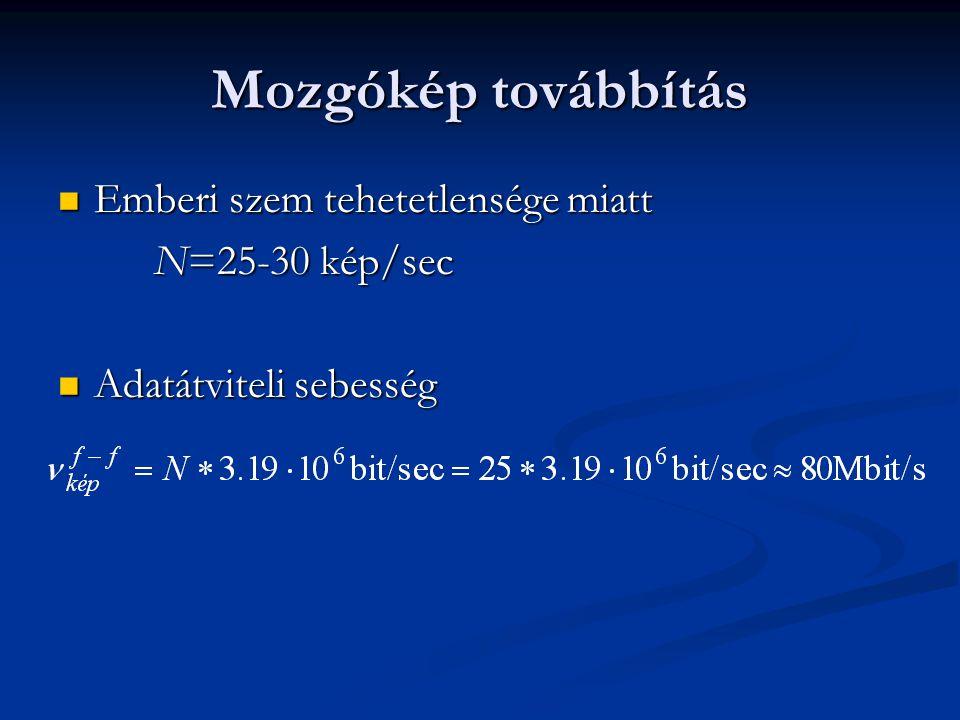 Mozgókép továbbítás Emberi szem tehetetlensége miatt N=25-30 kép/sec