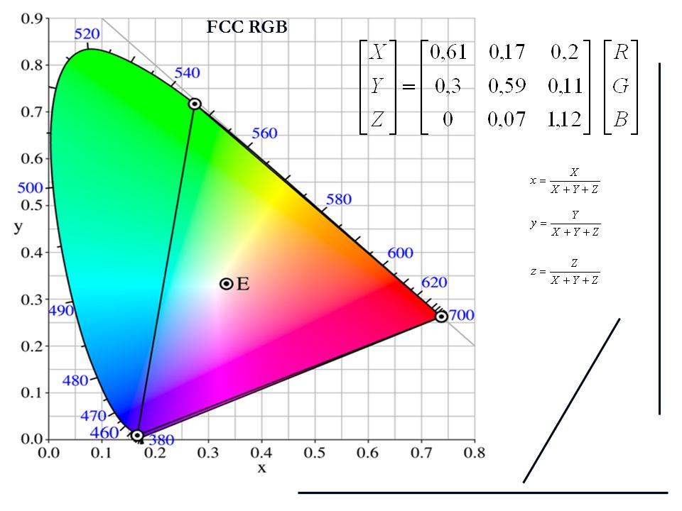 FCC RGB Híradástechnika előadás; Szélessávú Hírközlés és Villamosságtan Tanszék