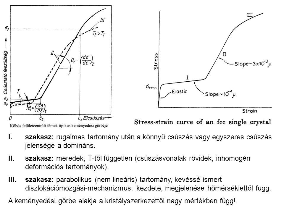 I. szakasz: rugalmas tartomány után a könnyű csúszás vagy egyszeres csúszás jelensége a domináns.