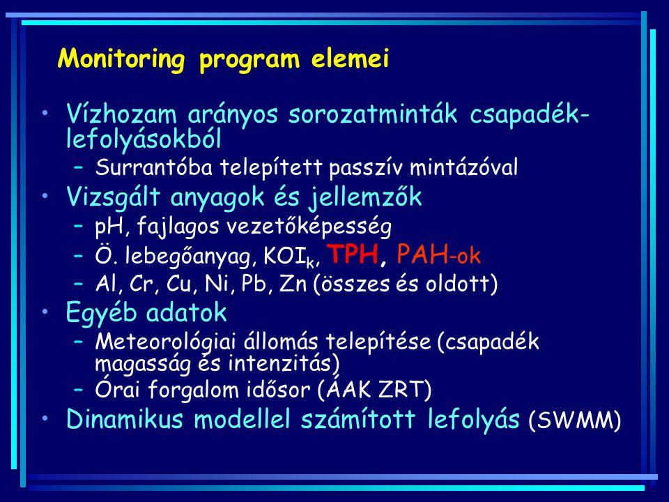 Monitoring program elemei