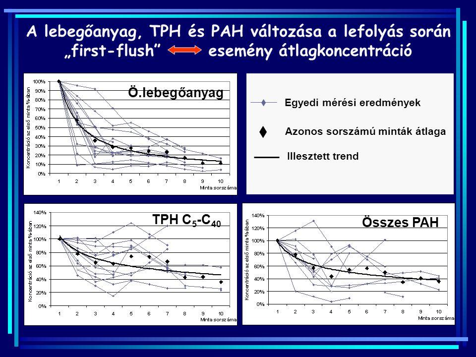 A lebegőanyag, TPH és PAH változása a lefolyás során