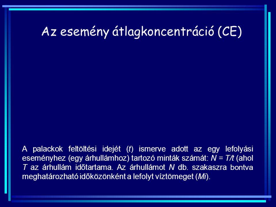 Az esemény átlagkoncentráció (CE)
