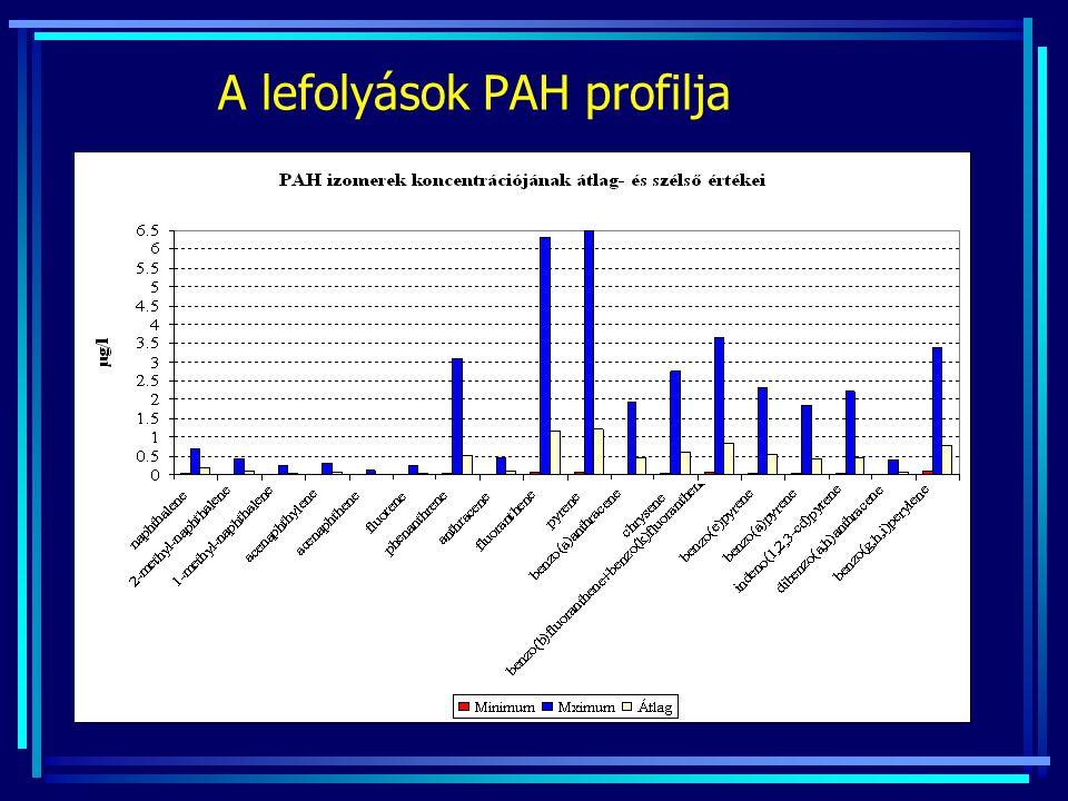 A lefolyások PAH profilja