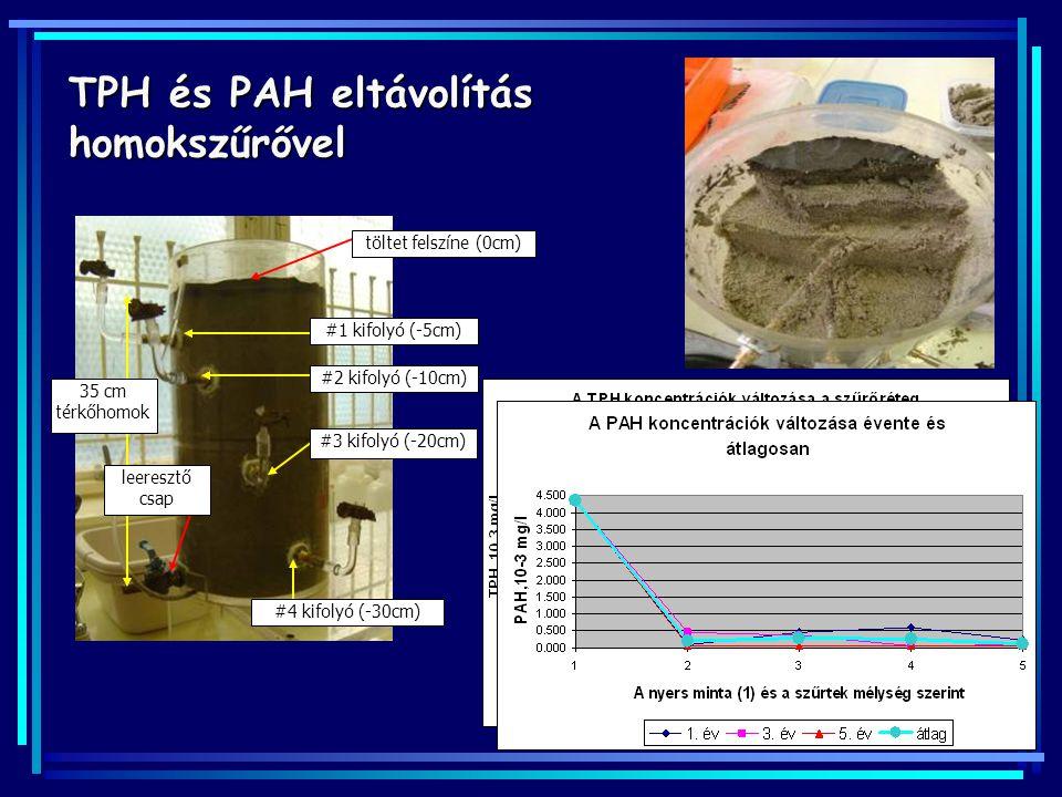 TPH és PAH eltávolítás homokszűrővel