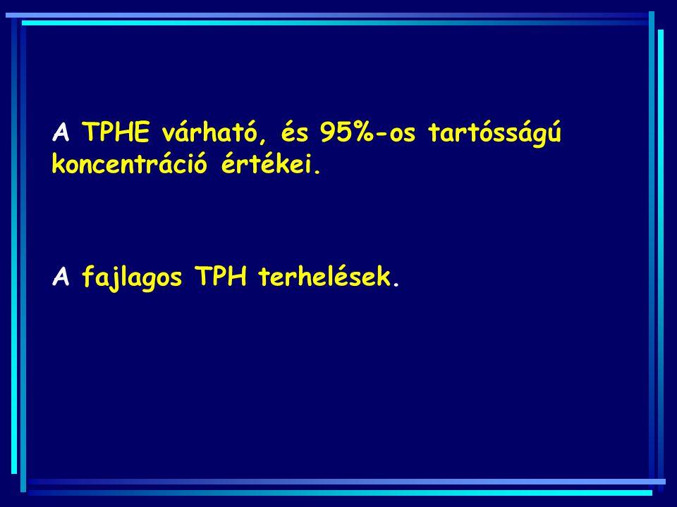 A TPHE várható, és 95%-os tartósságú koncentráció értékei.