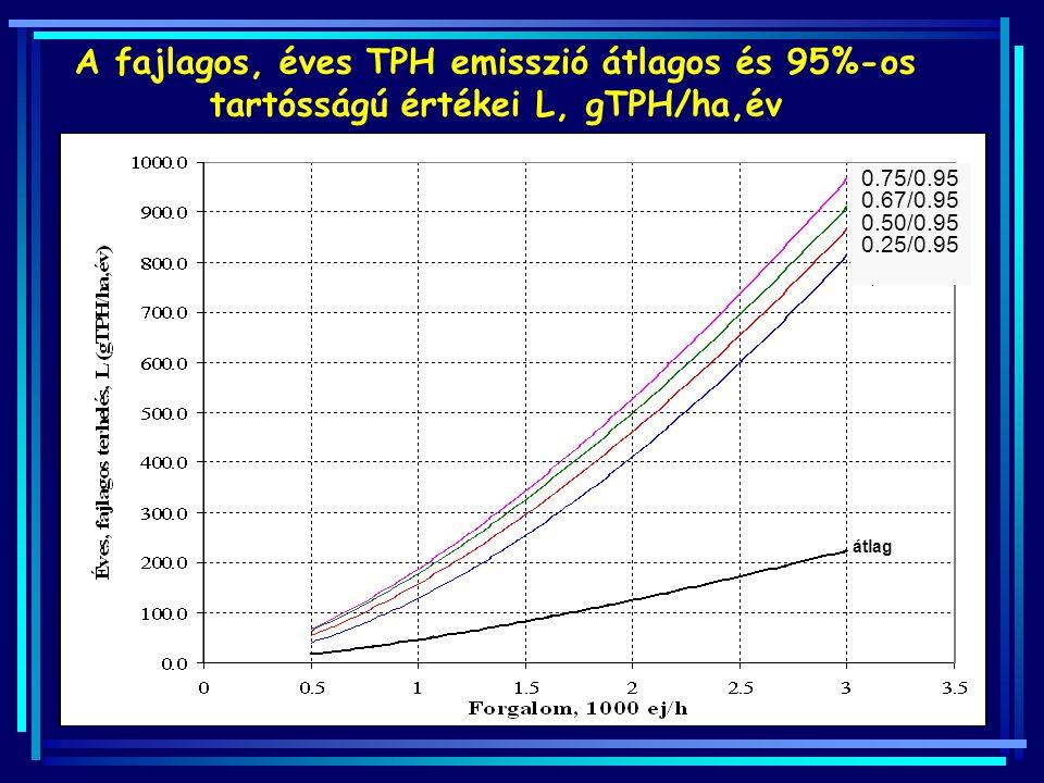A fajlagos, éves TPH emisszió átlagos és 95%-os tartósságú értékei L, gTPH/ha,év
