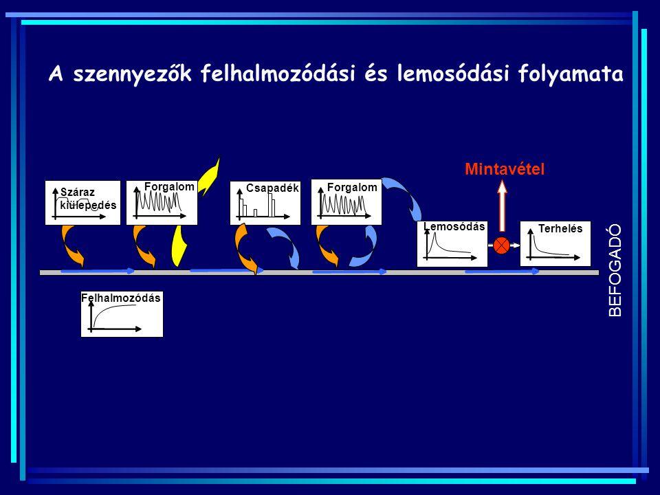 A szennyezők felhalmozódási és lemosódási folyamata