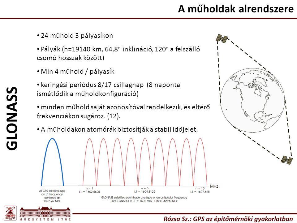 GLONASS A műholdak alrendszere 24 műhold 3 pályasíkon