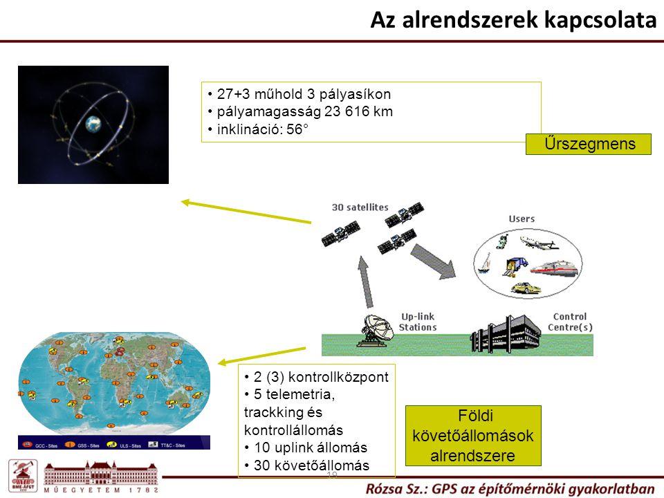 Földi követőállomások alrendszere