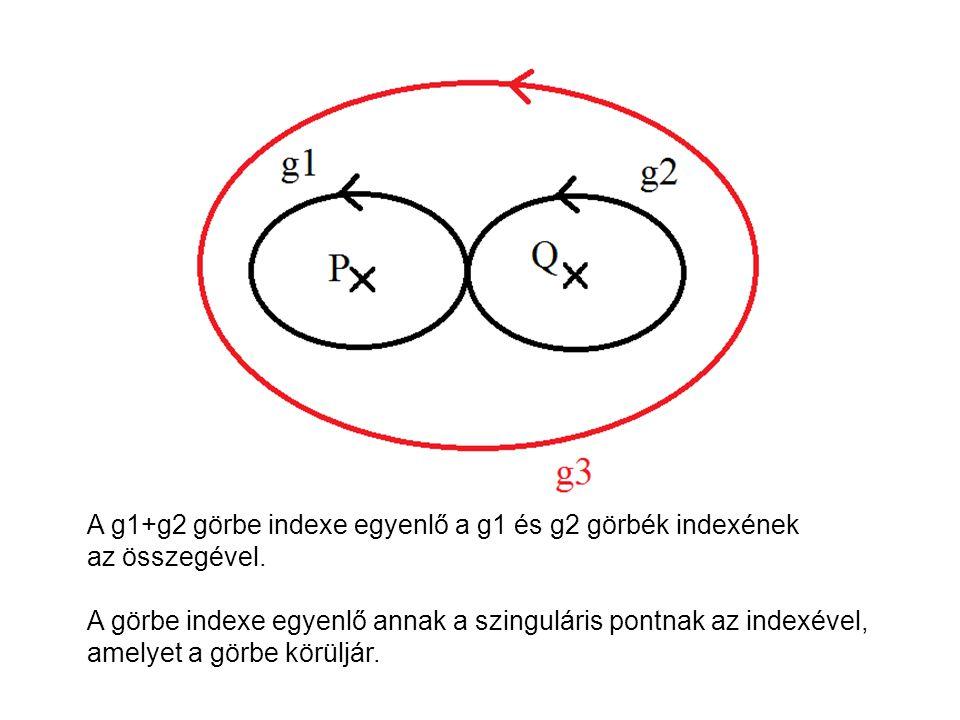 A g1+g2 görbe indexe egyenlő a g1 és g2 görbék indexének
