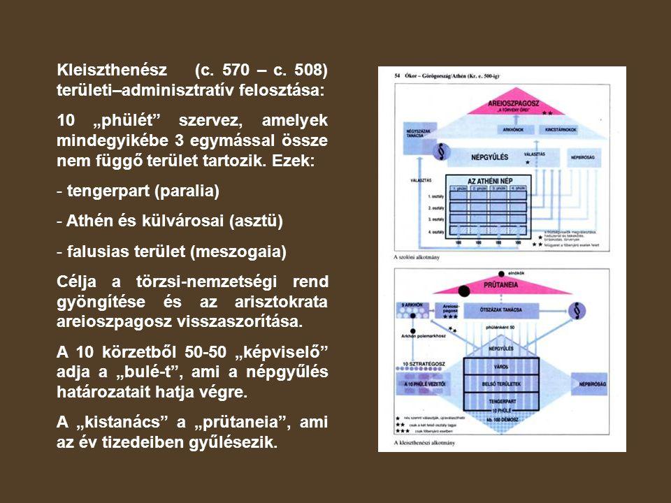 Kleiszthenész (c. 570 – c. 508) területi–adminisztratív felosztása: