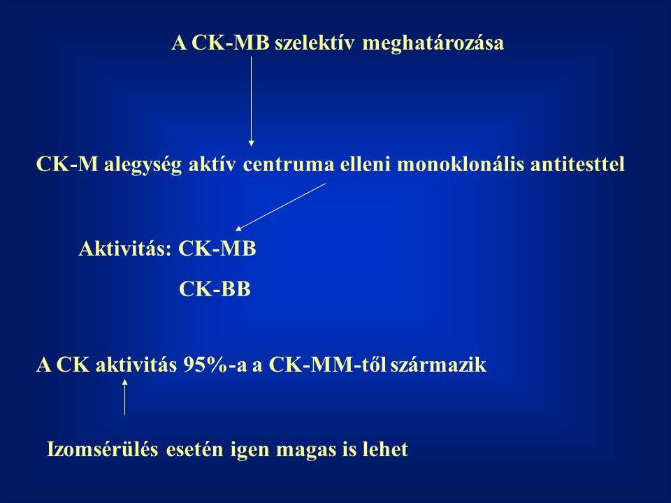 A CK-MB szelektív meghatározása