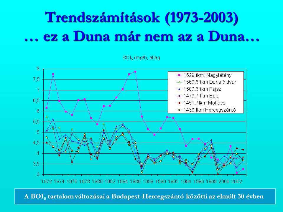 Trendszámítások (1973-2003) … ez a Duna már nem az a Duna…