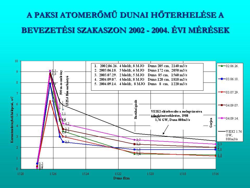 A PAKSI ATOMERŐMŰ DUNAI HŐTERHELÉSE A BEVEZETÉSI SZAKASZON 2002 - 2004