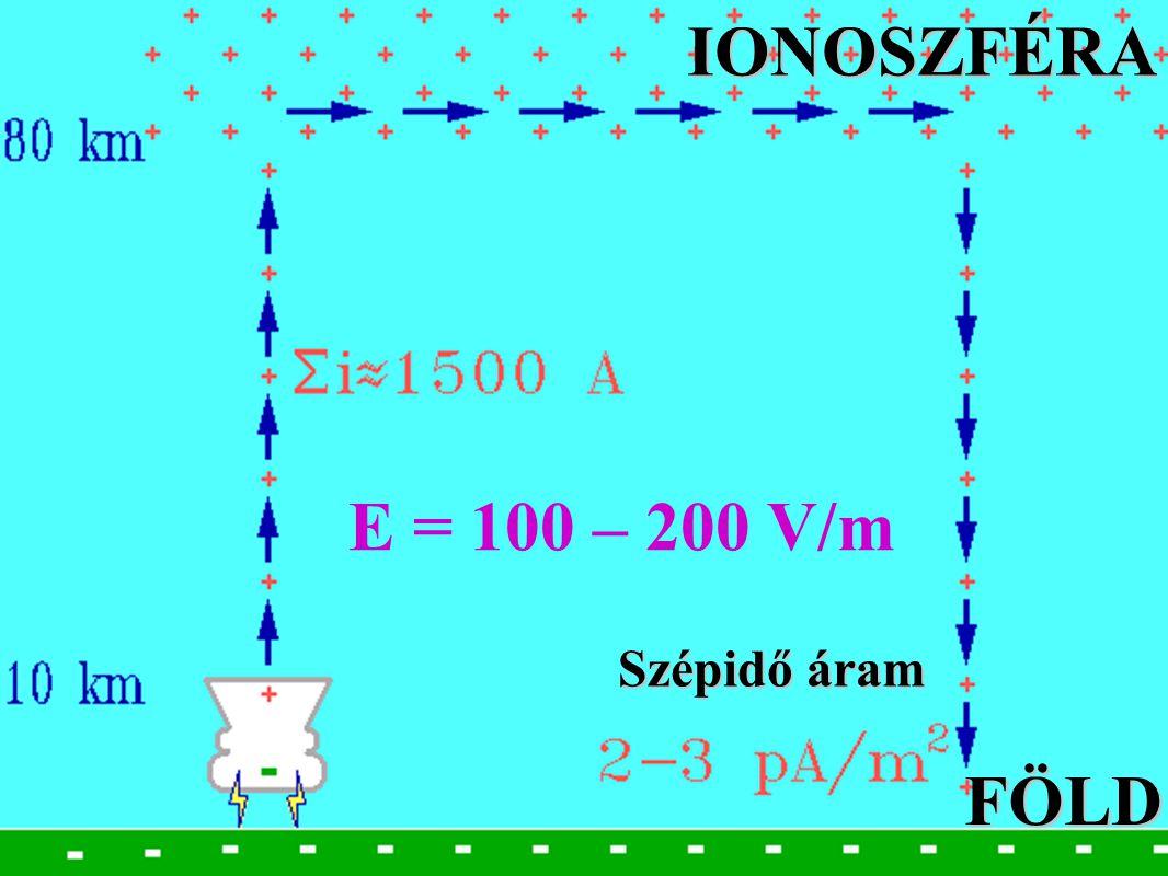 IONOSZFÉRA E = 100 – 200 V/m Szépidő áram FÖLD