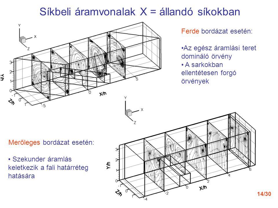 Síkbeli áramvonalak X = állandó síkokban