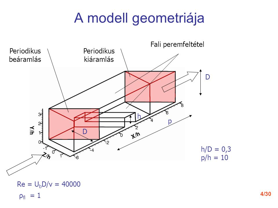 A modell geometriája Fali peremfeltétel Periodikus beáramlás