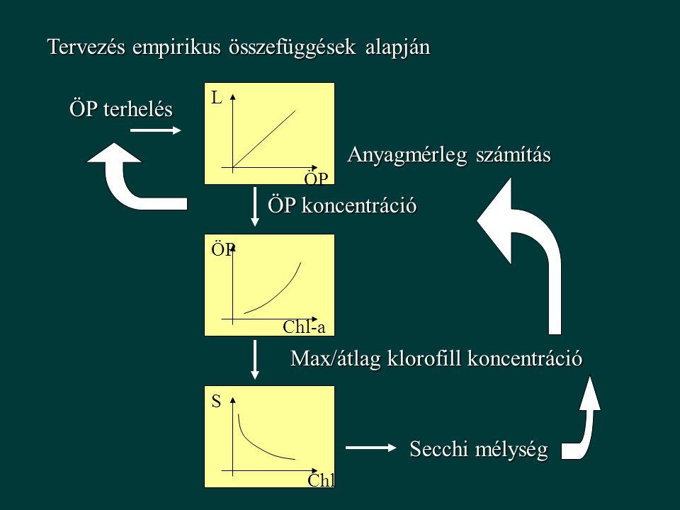 Tervezés empirikus összefüggések alapján