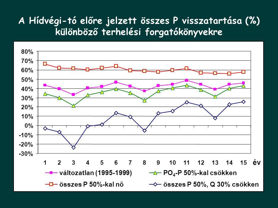 A Hídvégi-tó előre jelzett összes P visszatartása (%)