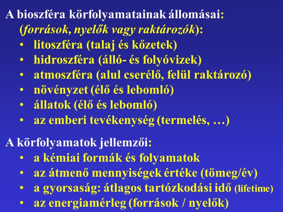 A bioszféra körfolyamatainak állomásai: (források, nyelők vagy raktározók):