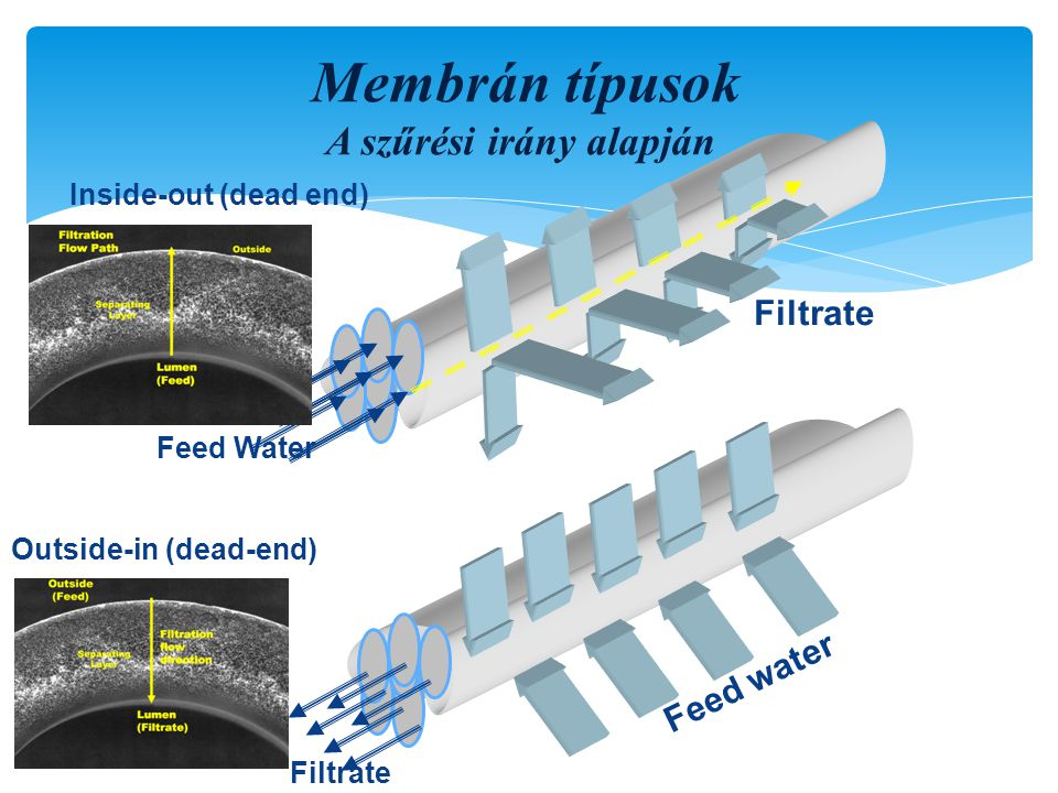 Membrán típusok A szűrési irány alapján