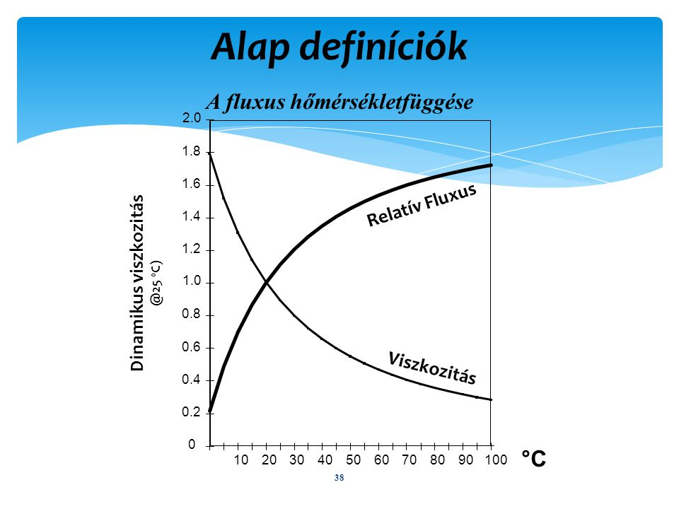 Alap definíciók A fluxus hőmérsékletfüggése