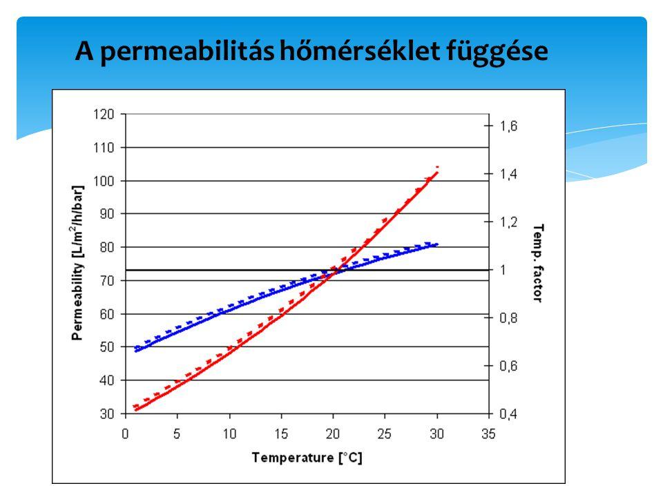 A permeabilitás hőmérséklet függése
