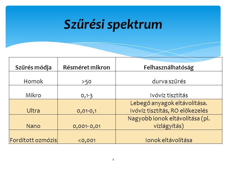 Szűrési spektrum Szűrés módja Résméret mikron Felhasználhatóság Homok