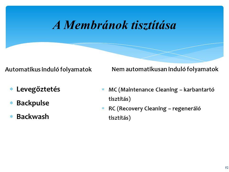 A Membránok tisztítása