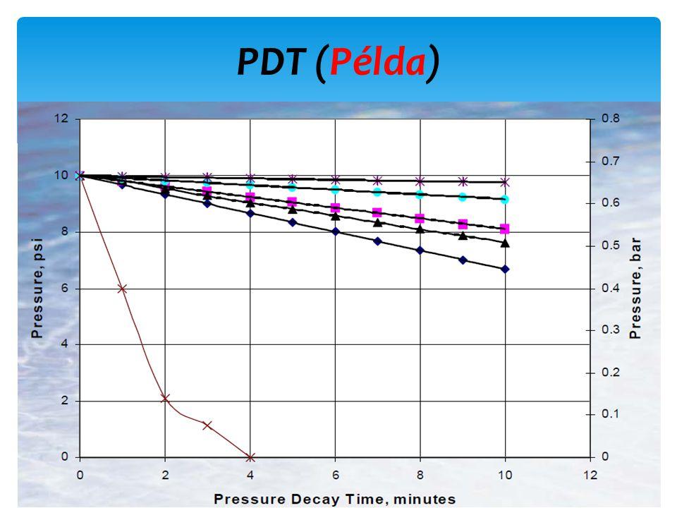PDT (Példa)
