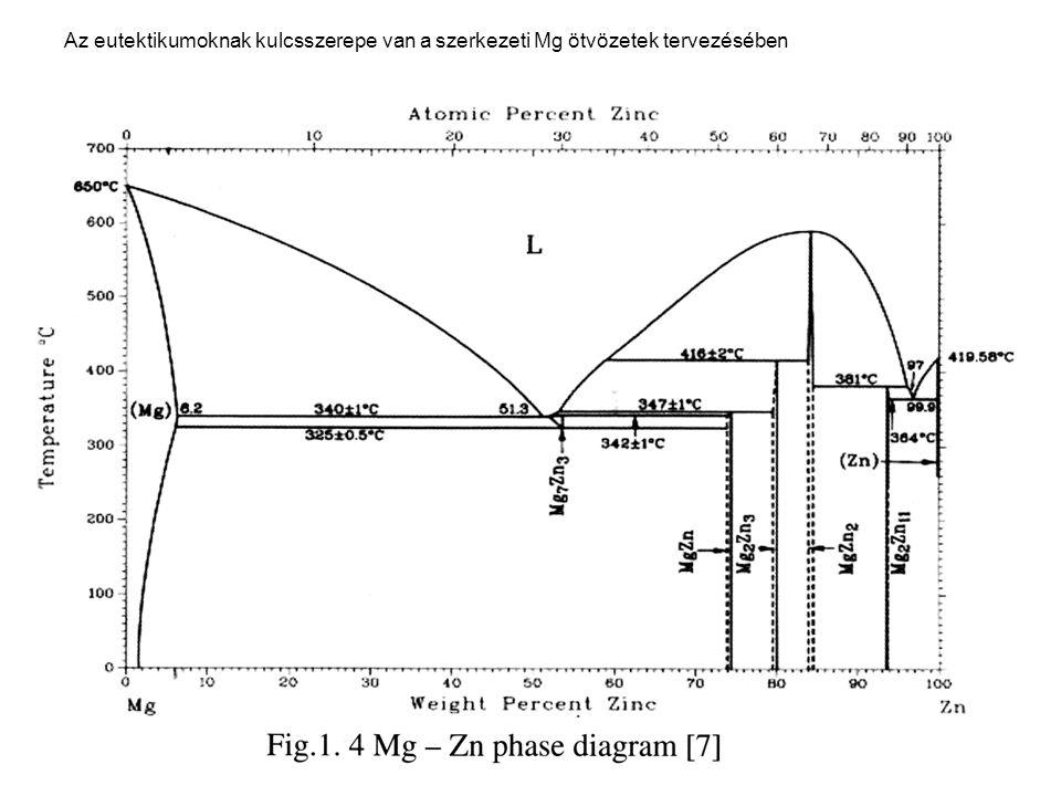 Az eutektikumoknak kulcsszerepe van a szerkezeti Mg ötvözetek tervezésében