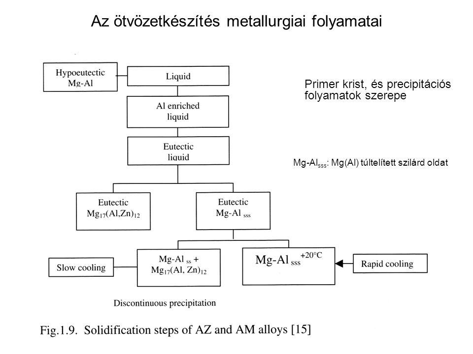 Az ötvözetkészítés metallurgiai folyamatai