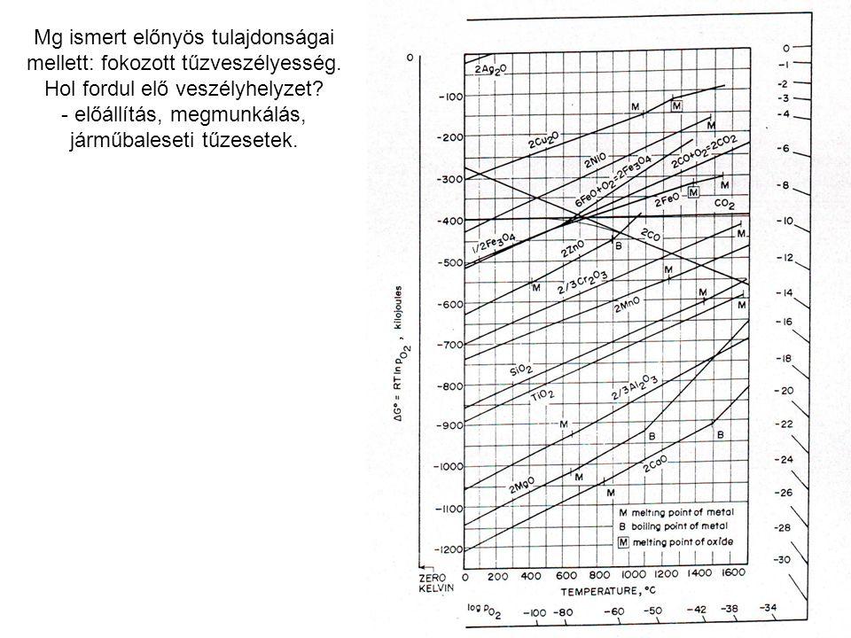Mg ismert előnyös tulajdonságai mellett: fokozott tűzveszélyesség