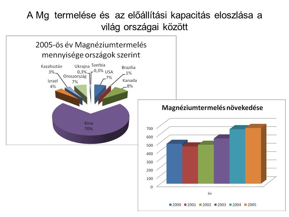 A Mg termelése és az előállítási kapacitás eloszlása a világ országai között